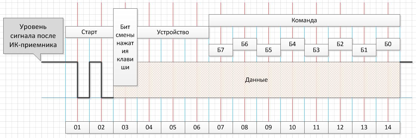 Декодирование RC-5 Protocol Philips