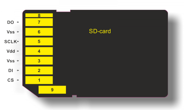 SecureDigitalMemoryCard