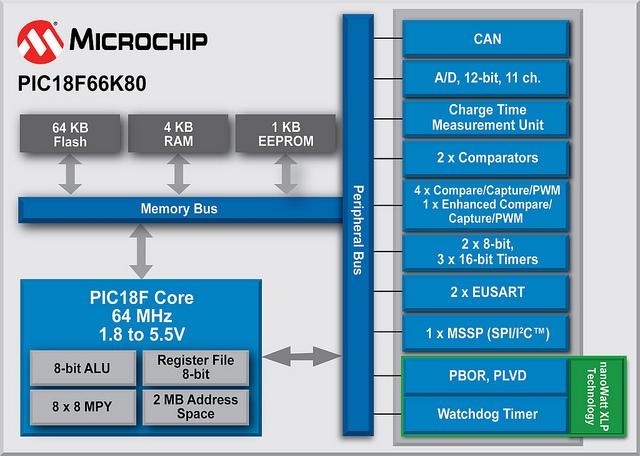 Модуль CAN в микроконтроллерах PIC18