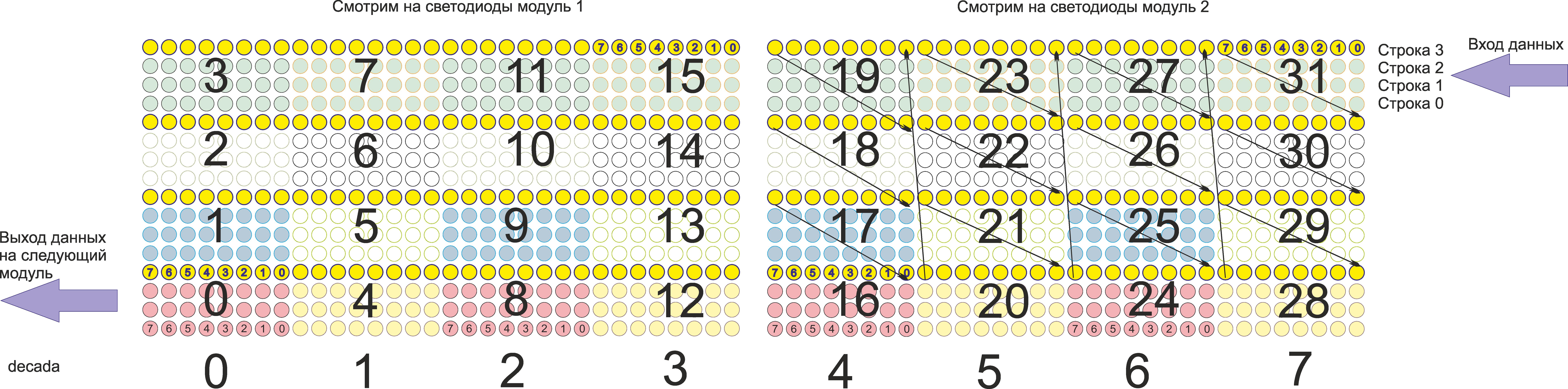 Светодиодные модули в казахстане
