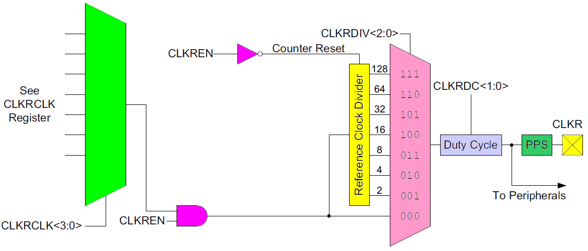 REFERENCE CLOCK OUTPUT MODULE