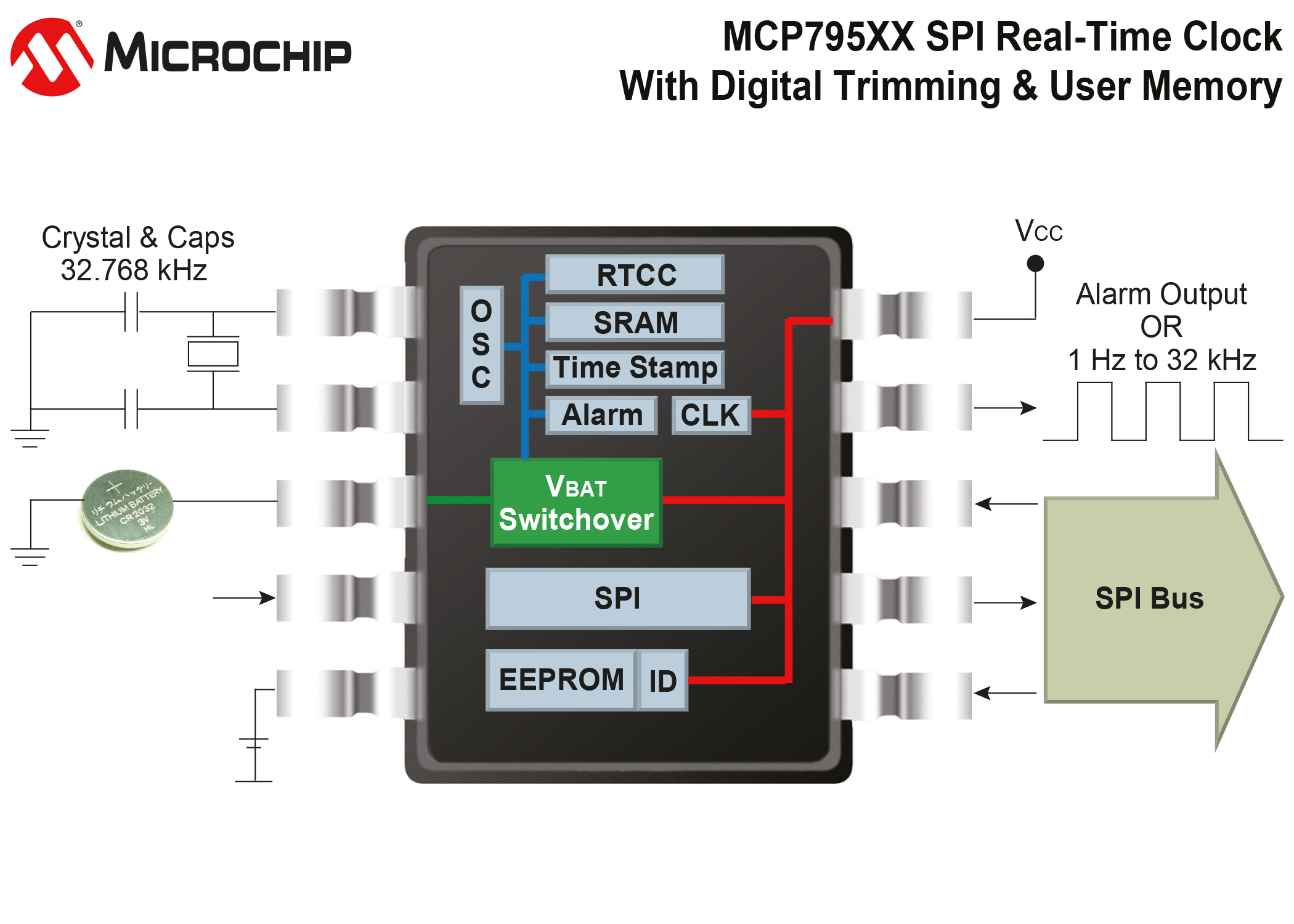 mcp795xx-real-time-clock_7640552656_o