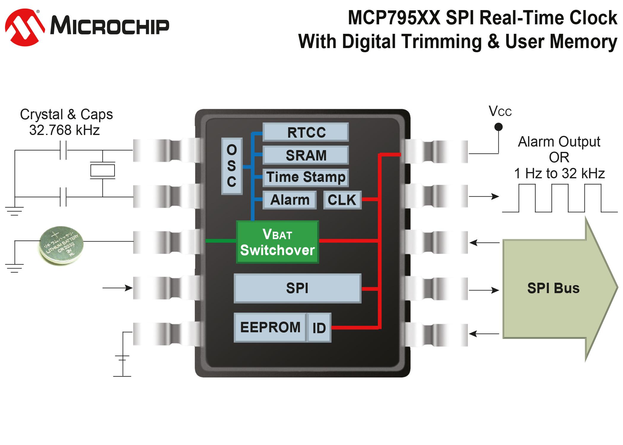 mcp795xx-real-time-clock_7640552656_o